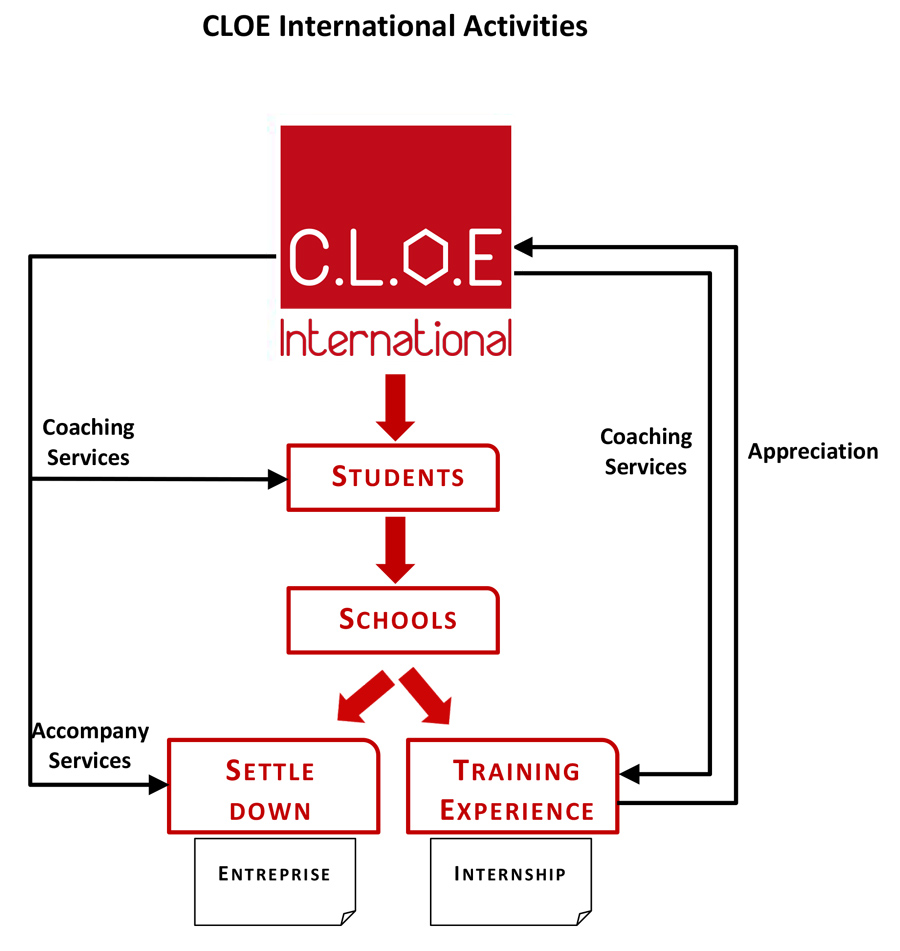 CLOE International flow chart concours